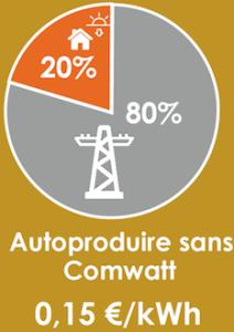 autoproduction electricité autoconsommation