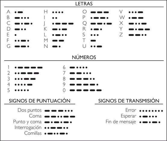 El código Morse