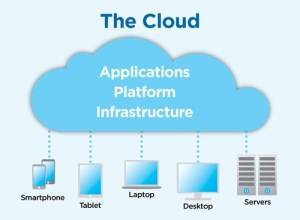 Cloud Computing services and their advantages