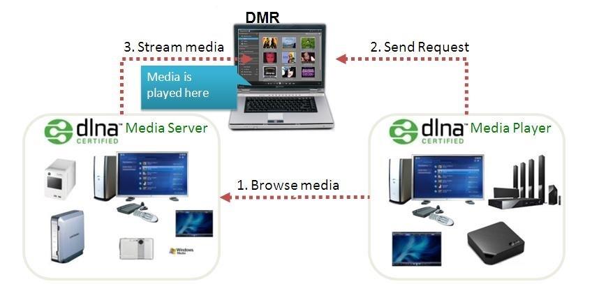 DLNA Networked Digital Media Player