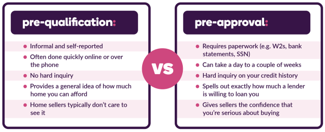 Understanding Mortgage Pre-Approval vs Pre-Qualification