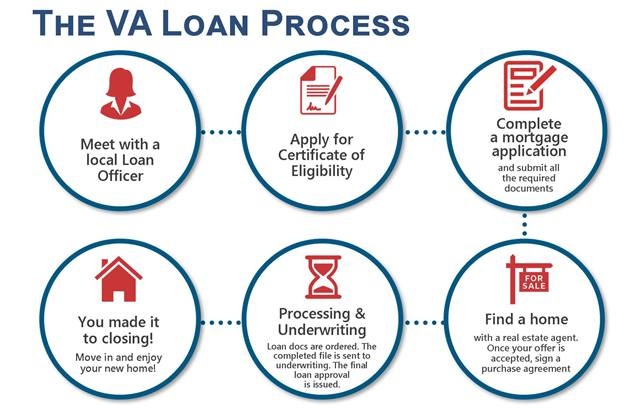 how to Apply For VA Home Loan Certificate