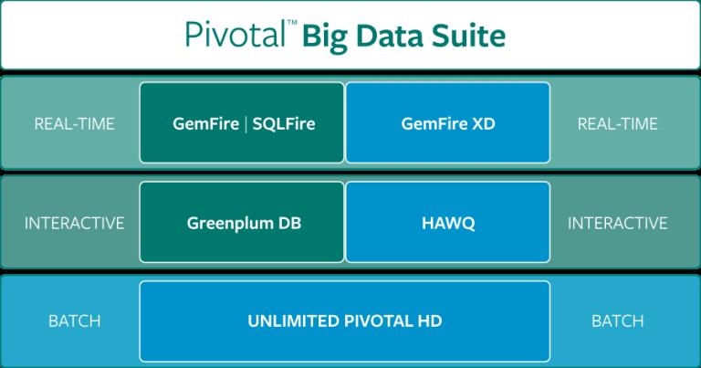 Pivotal Big Data Suite