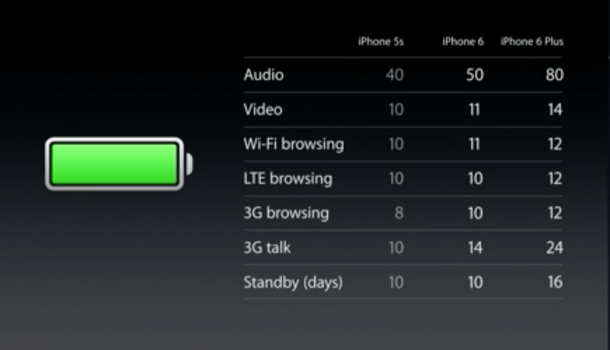 iphone-6-plus-battery-610x350