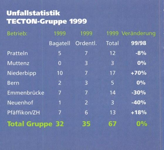 Unfallstatistik 1999