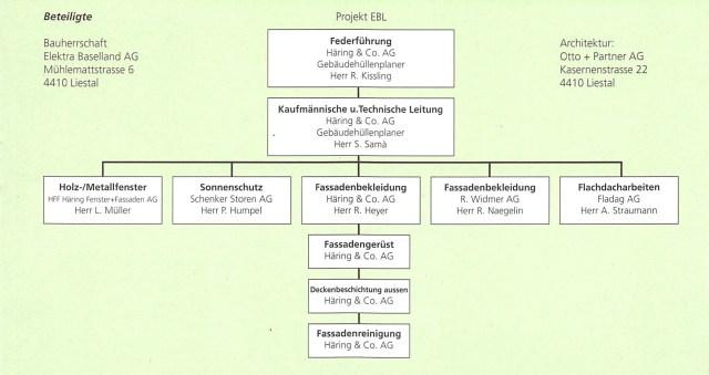Organigramm Projekt EBL