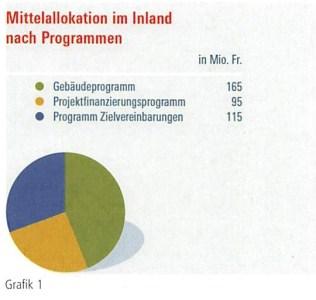 Das Förderprogramm Klimarappen