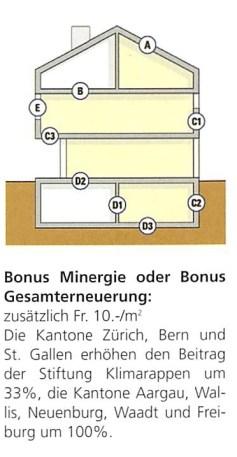 Bonus Minergie oder Bonus Gesamterneuerung