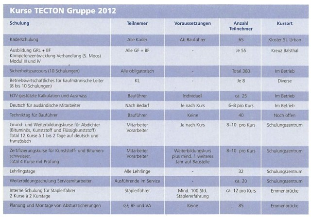 Kursprogramm 2012