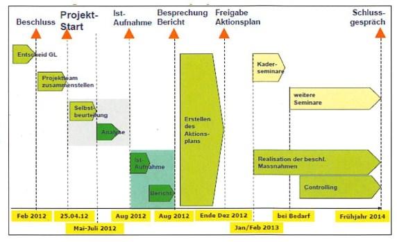 Projekt integrierte Sicherheit
