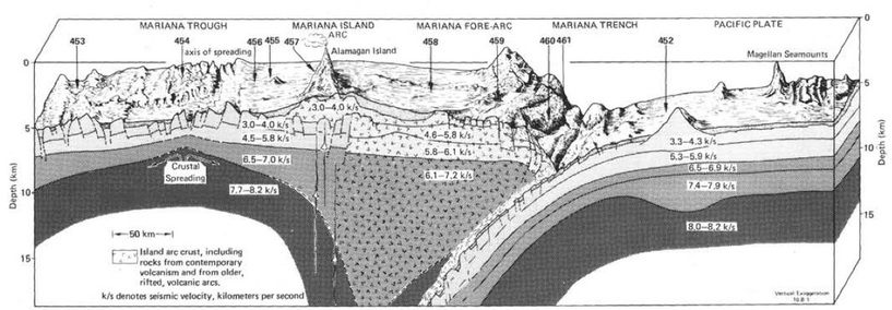 Marianas Plate - Tectonics of Asia