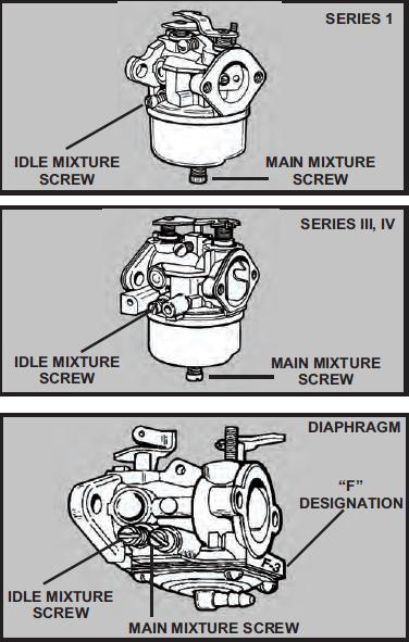 Tecumseh Carburetor Linkage Diagram : tecumseh, carburetor, linkage, diagram, Tecumseh, Carburetor, Diagram,Tecumseh, Diagram, Guide