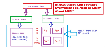 is mcm a spyware