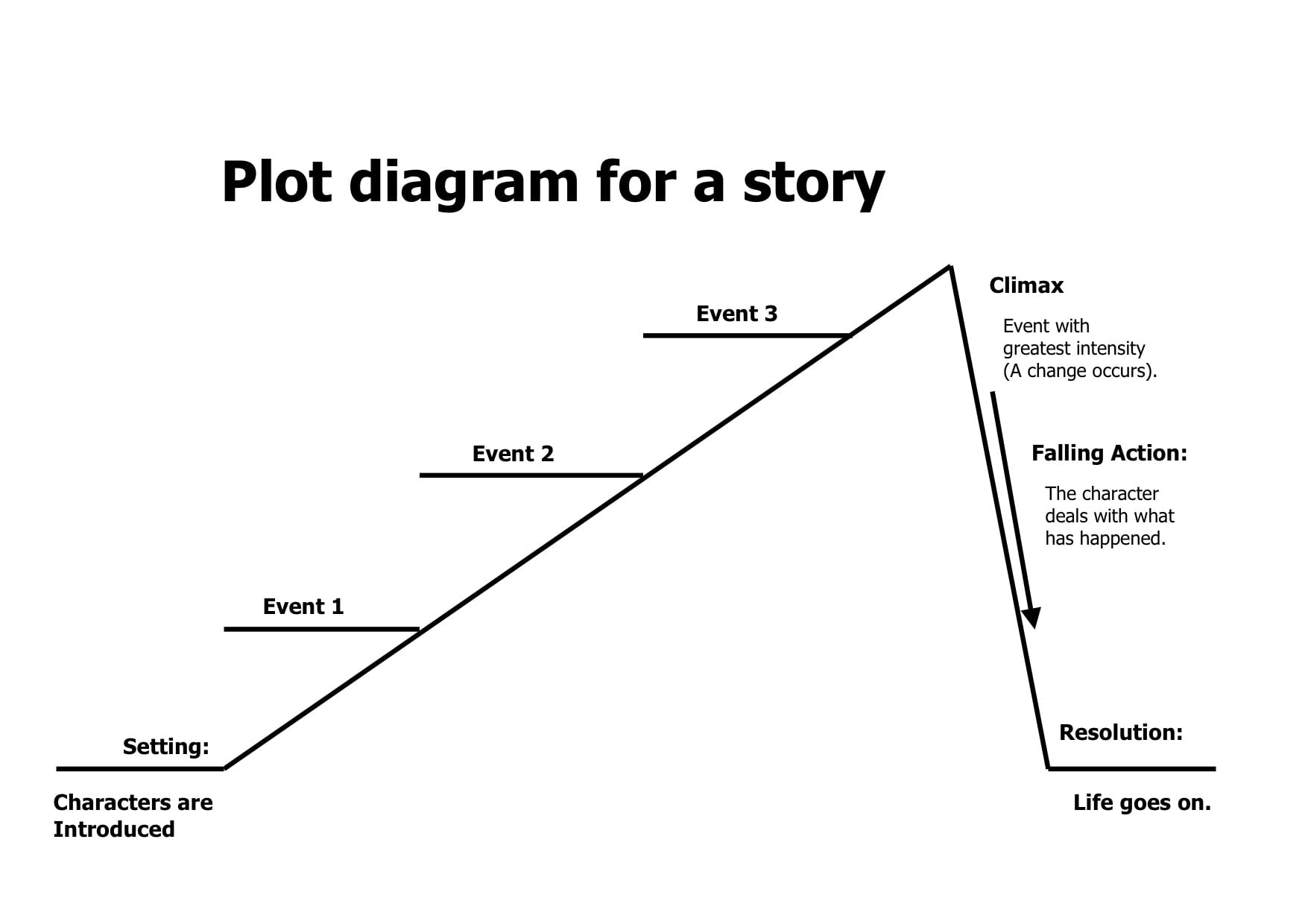 example of plot diagram with story