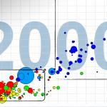 Hans Rosling: The good news of the decade?