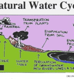 water cycle diagrams 1 [ 1890 x 1044 Pixel ]