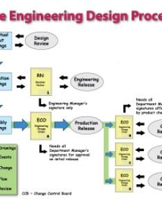 also tedvisaya  ted  engineering drawing blogs rh wordpress