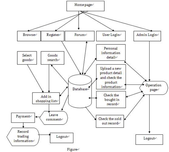 school data flow diagram
