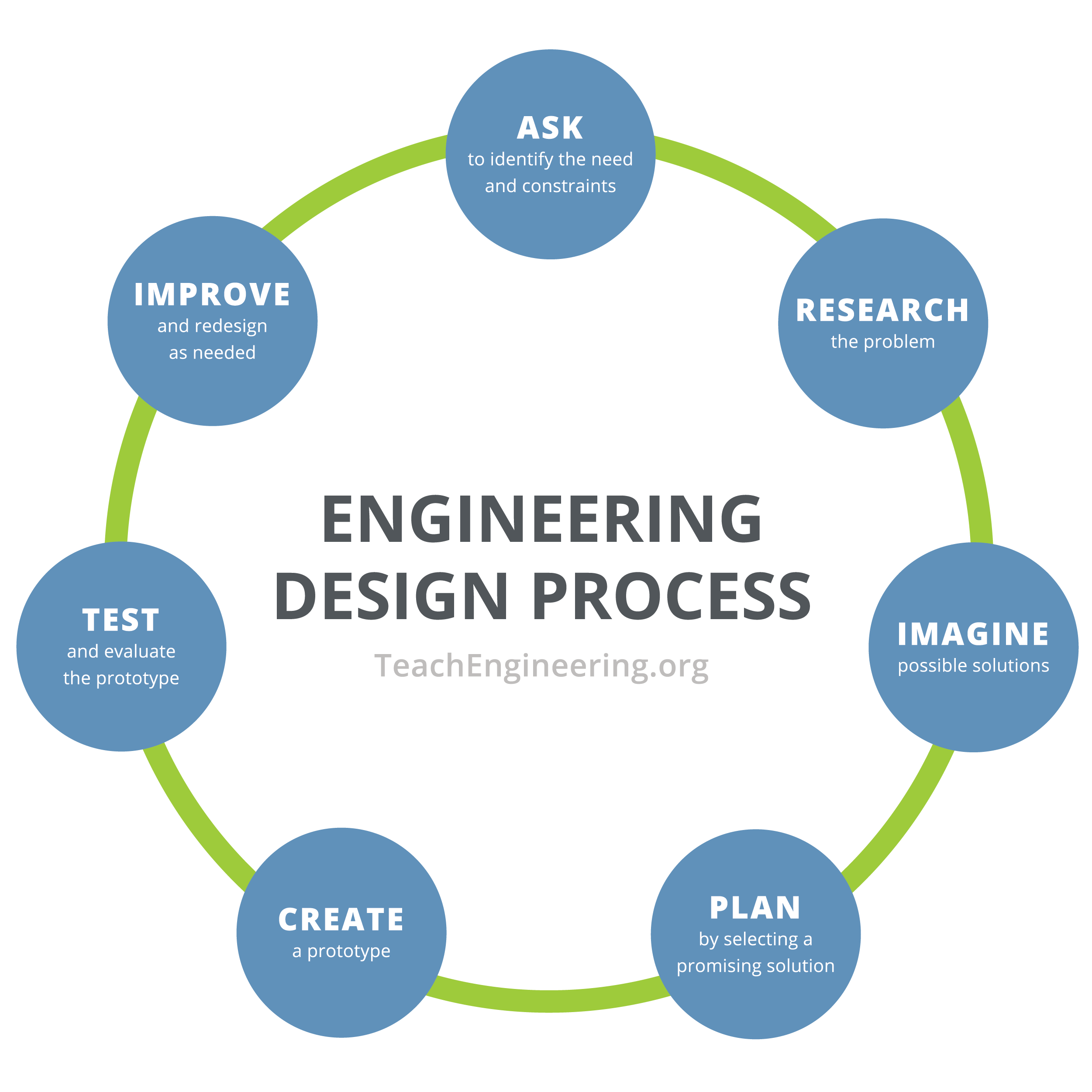 Exploring The Engineering Design Cycle