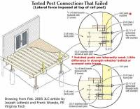 Deck post to beam connection   Deck design and Ideas