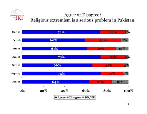 iri-agree-or-disagree-religious-extremism-is-a-serious-problem-in-pakistan
