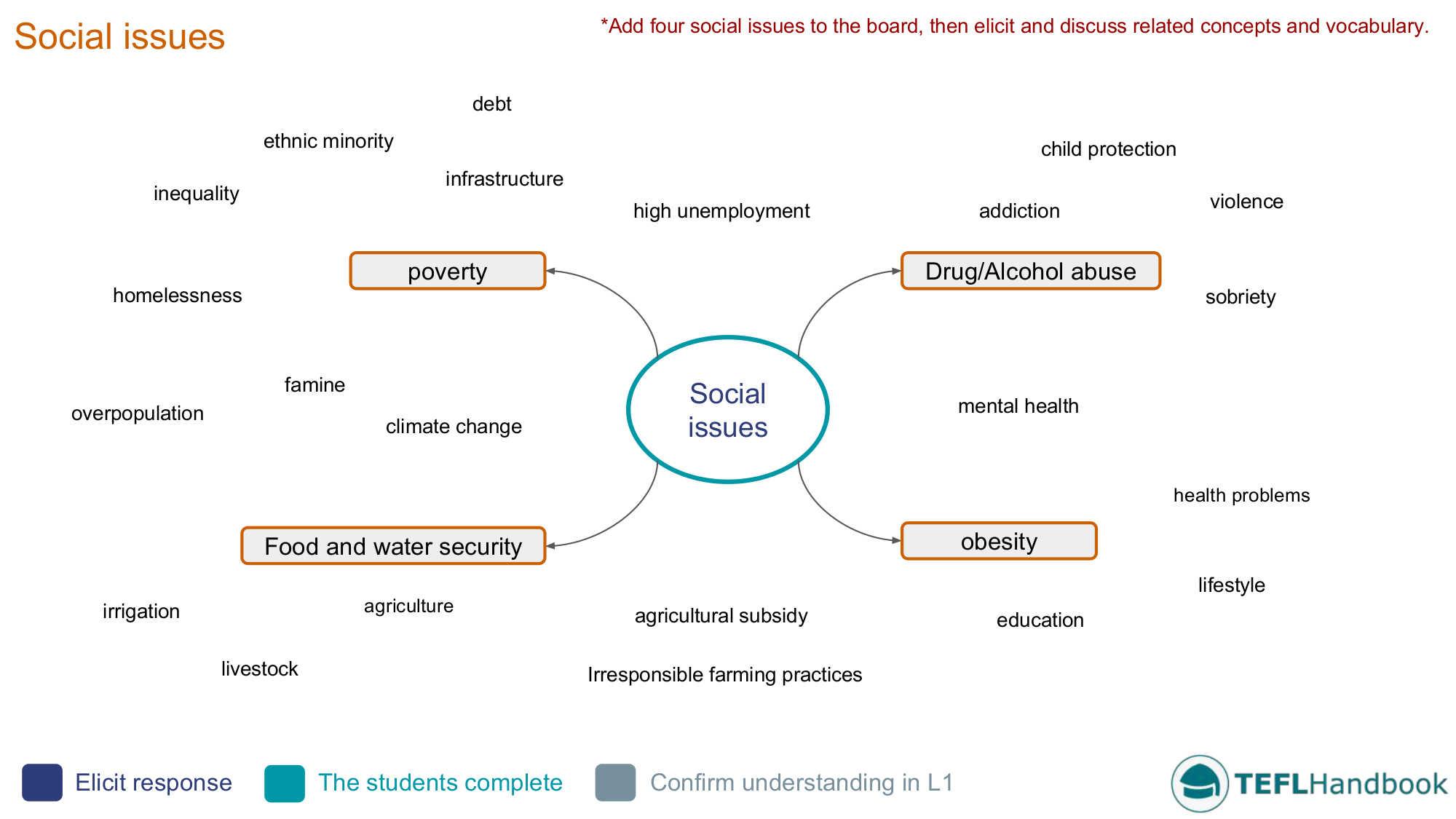 Social Issues Efl