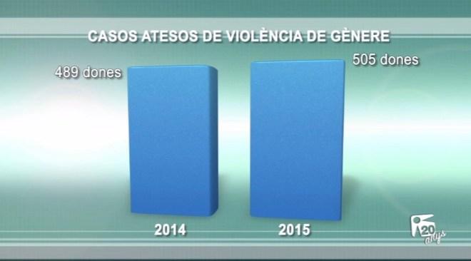 09/05 505 dones van patir violència de gènere l'any 2015