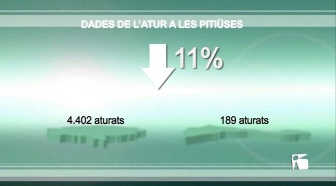 03/10 L'atur cau un 11% a les Pitiüses en relació a l'any passat