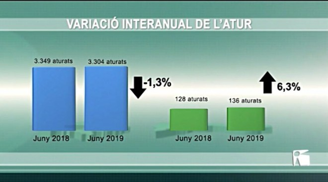 02/07/2019 L'atur baixa un 1,3% a Eivissa i puja un 6,3% a Formentera