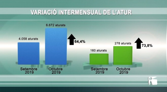 05/11/2019 Quasi 7.000 persones sense feina a les Pitiüses