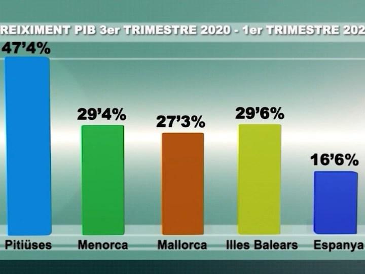 08/07/2021 L'economia pitiüsa creix un 4 % en el primer trimestre