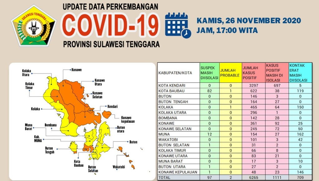 Sebanyak 223 Sembuh dari Covid-19 di Sultra