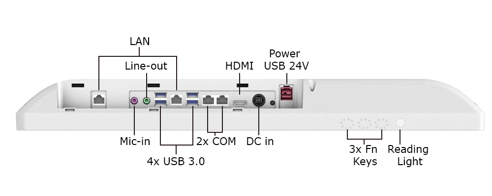 Inputs and outputs of the Teguar TM-5040-22