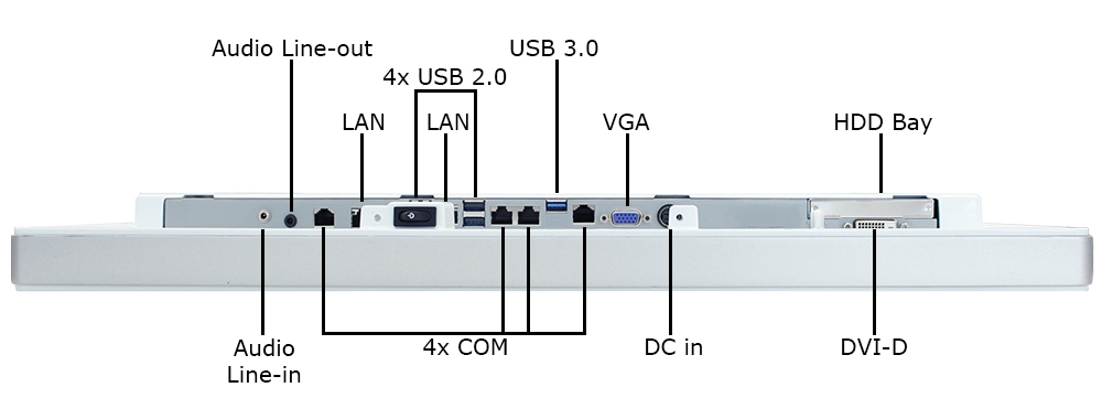 All-in-One Industrial Computer Inputs/Outputs