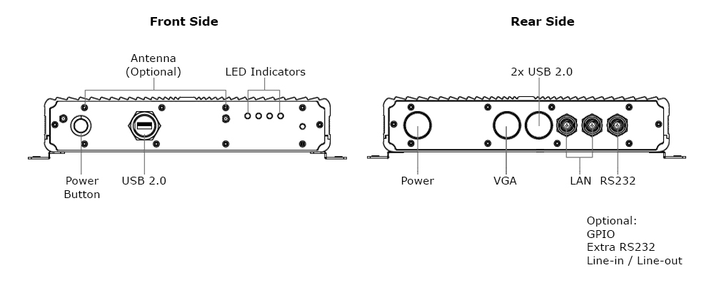 Teguar waterproof box PC inputs and outputs