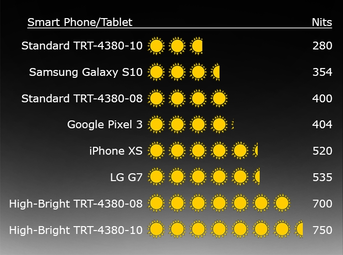High brightness comparison chart