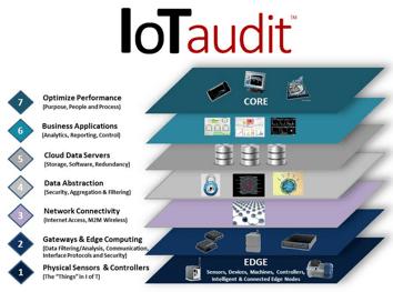 IoT Audit visualization