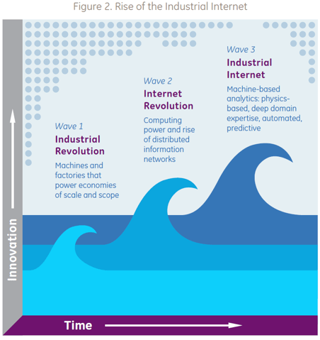 Figure 2. Rise of the Industrial Internet