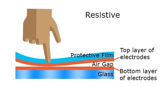 Diagram demonstrating resistive touchscreens