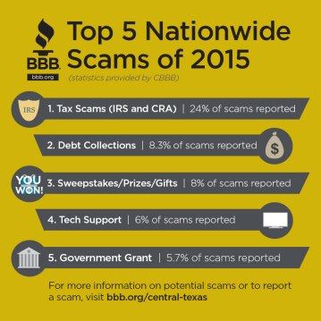 Top 5 Scams Nationwide, 2015