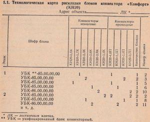 технологическая карта раскладки блоков конветора КН20