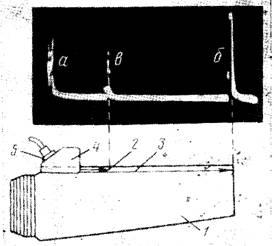 Схема прозвучивания кромки лопатки