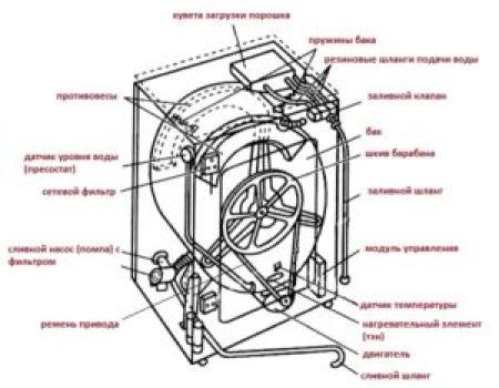 Конструкция стиральной