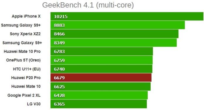 GeekBench 4.1 (multi-core) huawei p20 pro