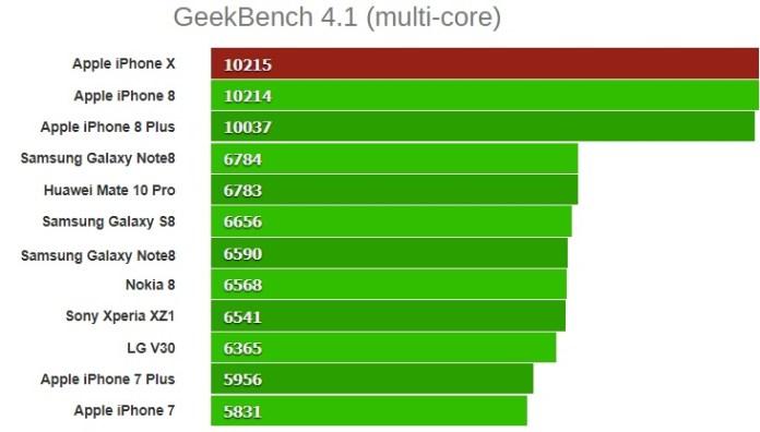 GeekBench 4.1 multi core iphone x