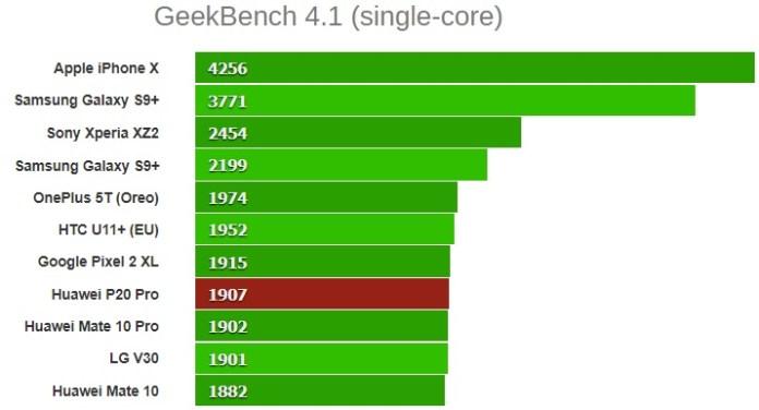 GeekBench 4.1 (single-core) huawei p20 pro