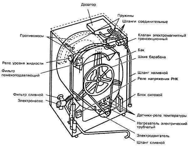 Устройство стиральной машины: принципиальная схема работы