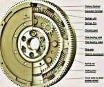 fungsi+roda+gila