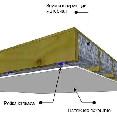 Звукоизоляция подвесных потолков
