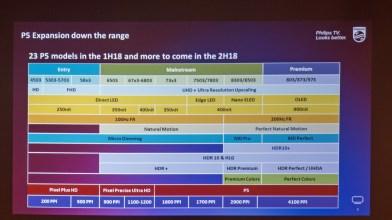 Tako izgleda linija televizorjev Philips za 2018.